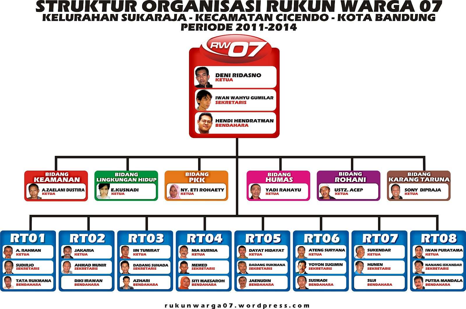 Struktur Organisasi Rukun Warga (RW) 07